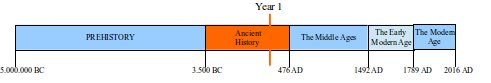 ancient-history