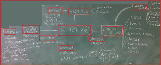 science brainstormming