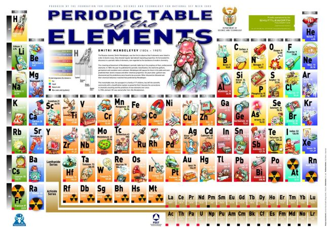 A1 PERIODIC TABLE