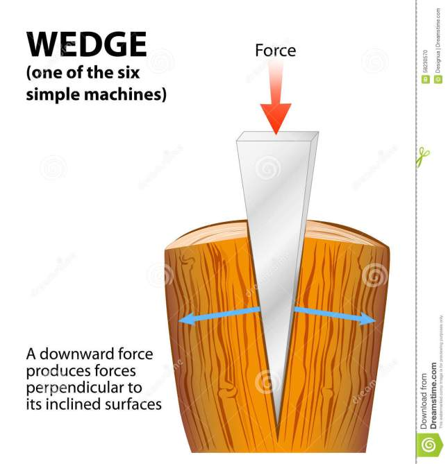 wedge-simple-machine-cross-section-splitting-its-length-oriented-vertically-wedges-used-to-split-things-58230570
